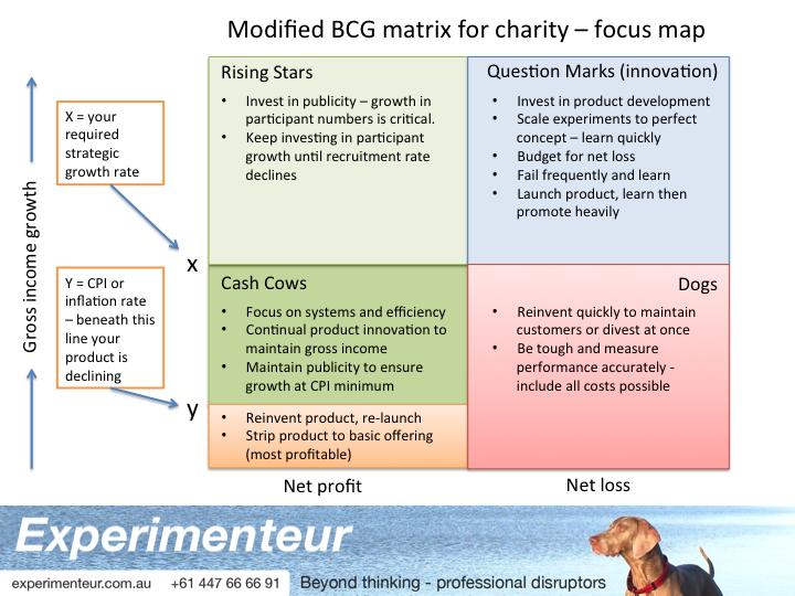 BCG focus